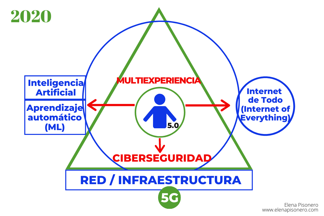 Reflexión Elena Pisonero Humano 5.0
